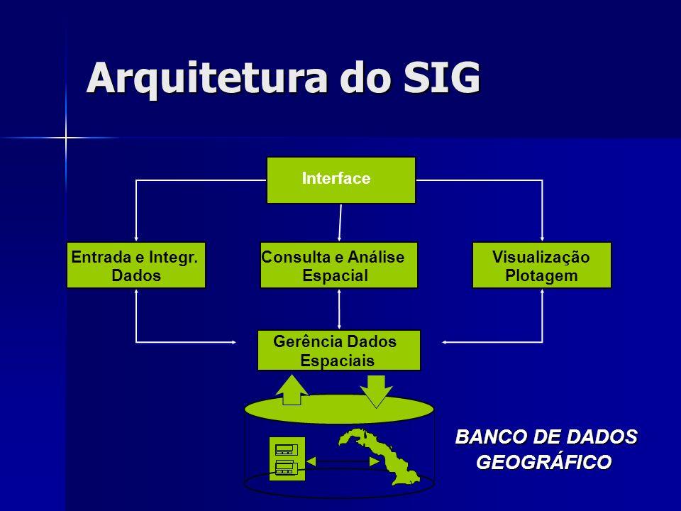 Arquitetura do SIG BANCO DE DADOS GEOGRÁFICO Interface