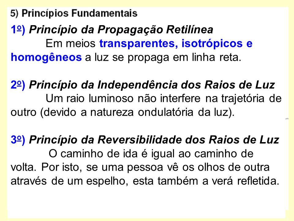 1o) Princípio da Propagação Retilínea