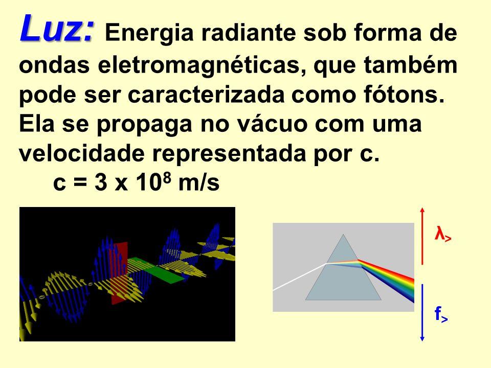 Luz: Energia radiante sob forma de ondas eletromagnéticas, que também pode ser caracterizada como fótons. Ela se propaga no vácuo com uma velocidade representada por c.