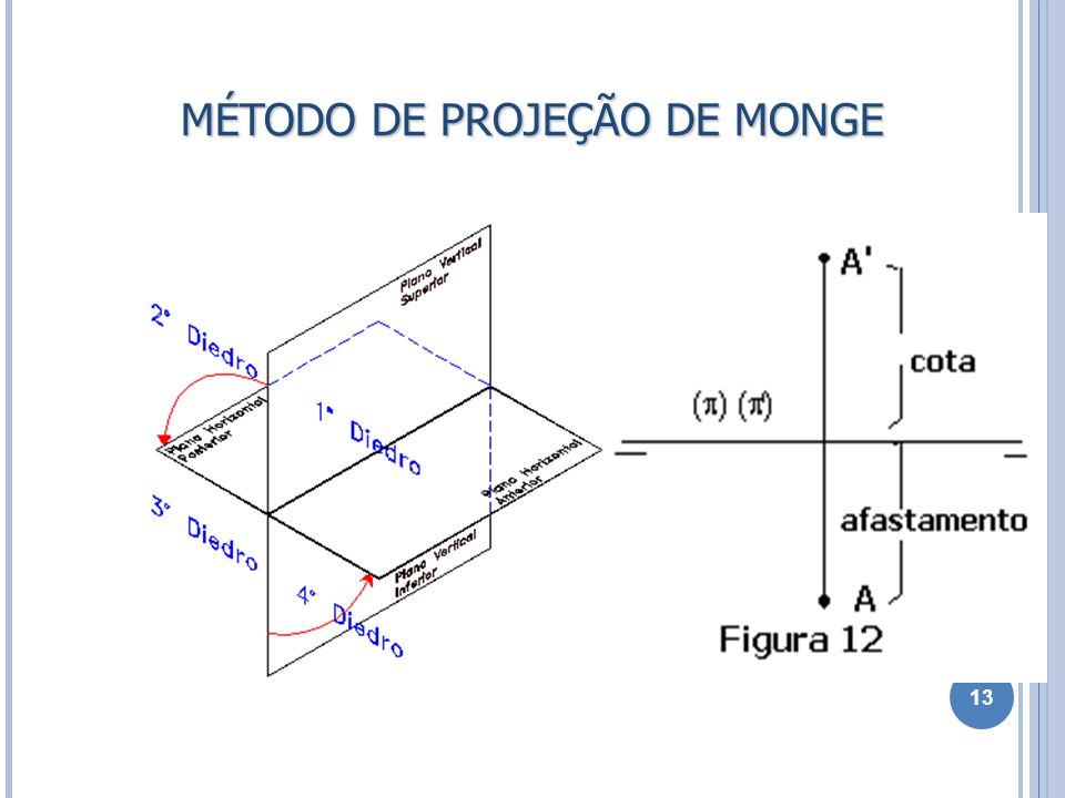 MÉTODO DE PROJEÇÃO DE MONGE