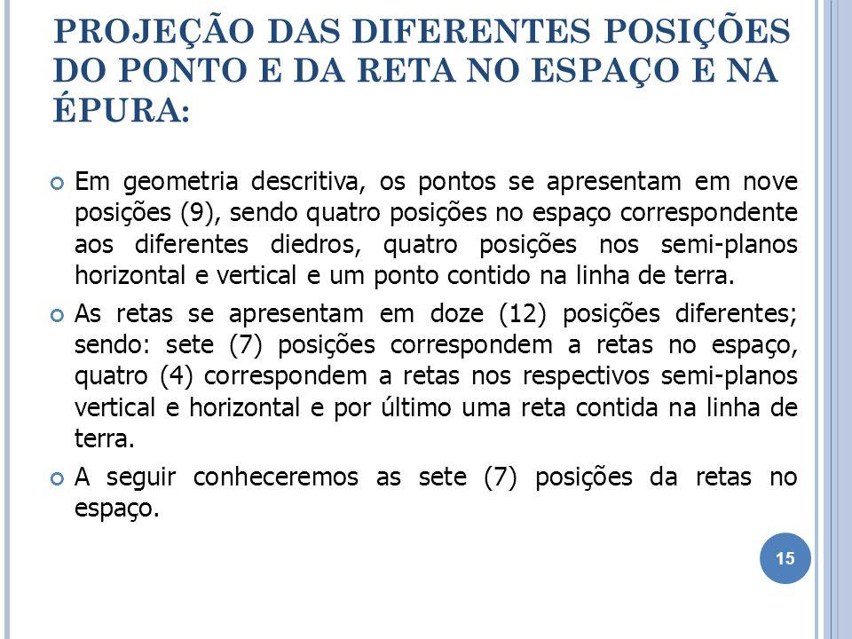 PROJEÇÃO DAS DIFERENTES POSIÇÕES DO PONTO E DA RETA NO ESPAÇO E NA ÉPURA: