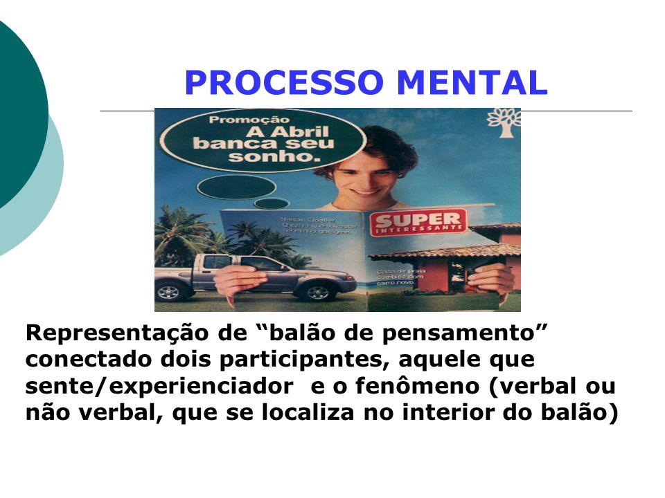 PROCESSO MENTAL