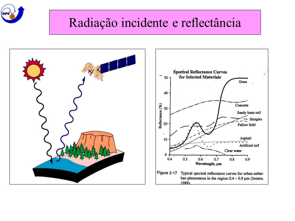 Radiação incidente e reflectância