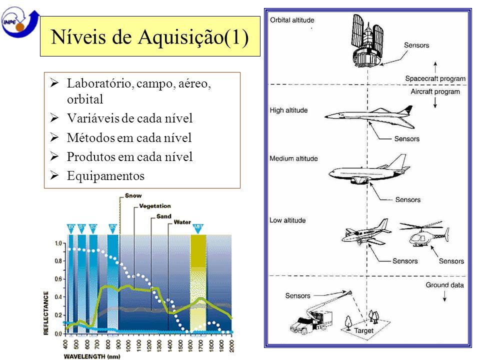 Níveis de Aquisição(1) Laboratório, campo, aéreo, orbital