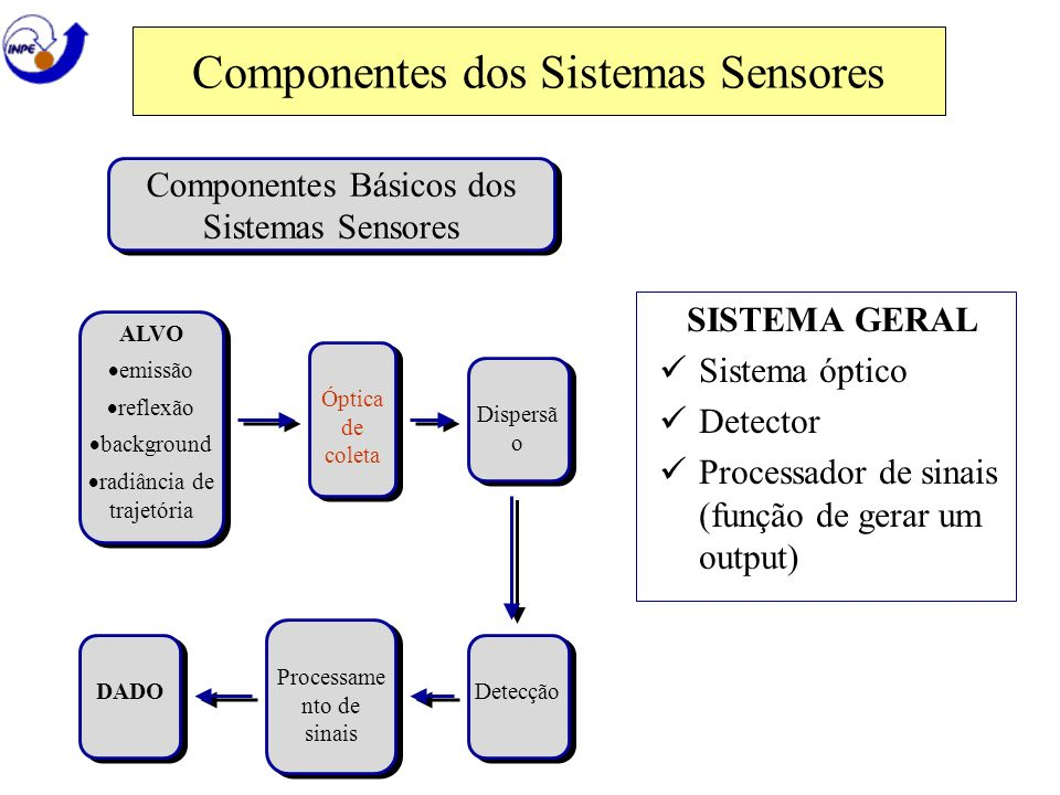 Componentes dos Sistemas Sensores