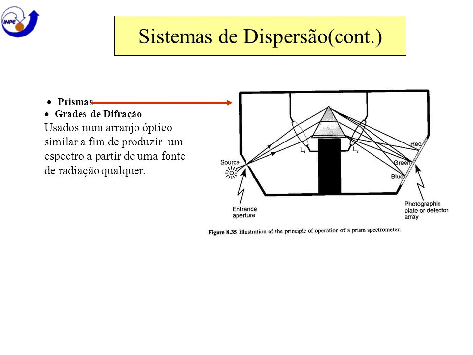 Sistemas de Dispersão(cont.)