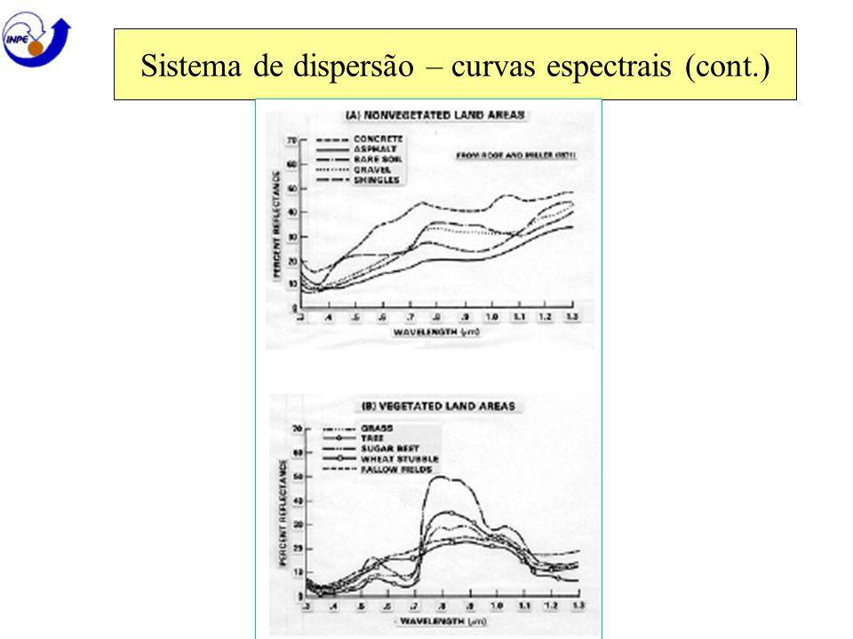 Sistema de dispersão – curvas espectrais (cont.)