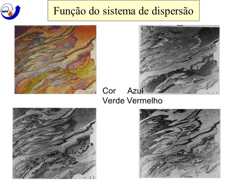Função do sistema de dispersão