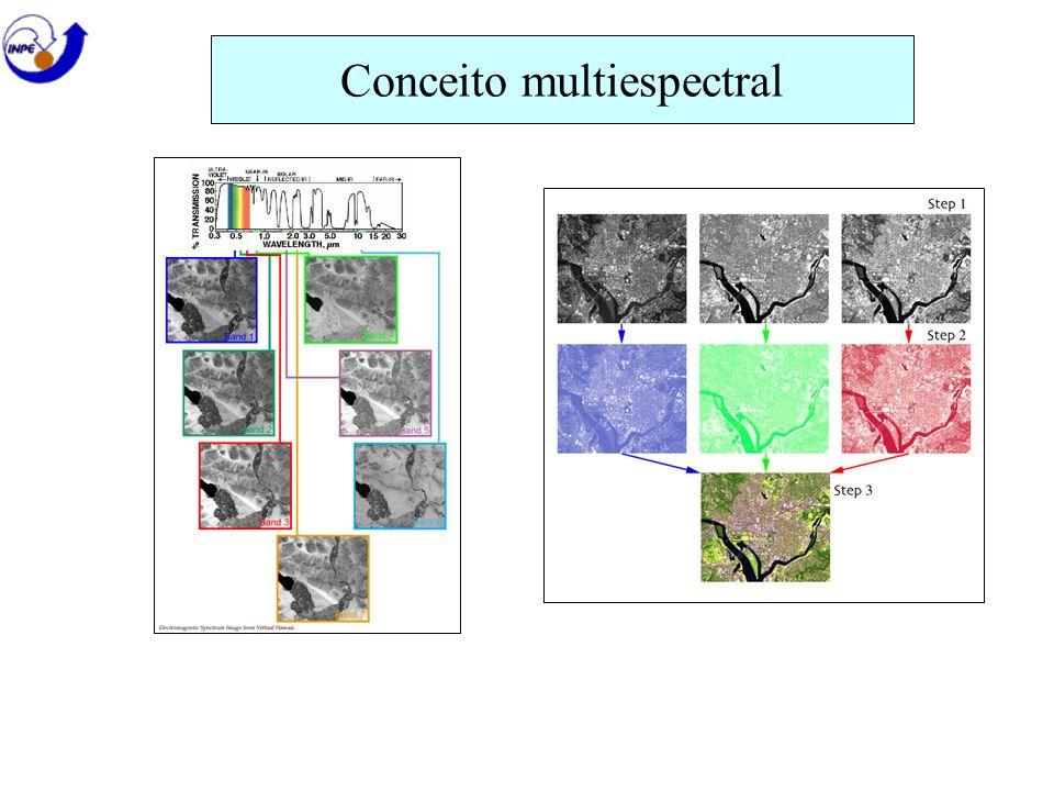 Conceito multiespectral