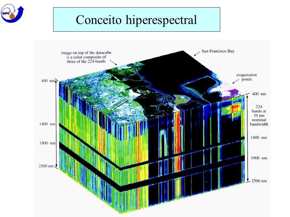 Conceito hiperespectral