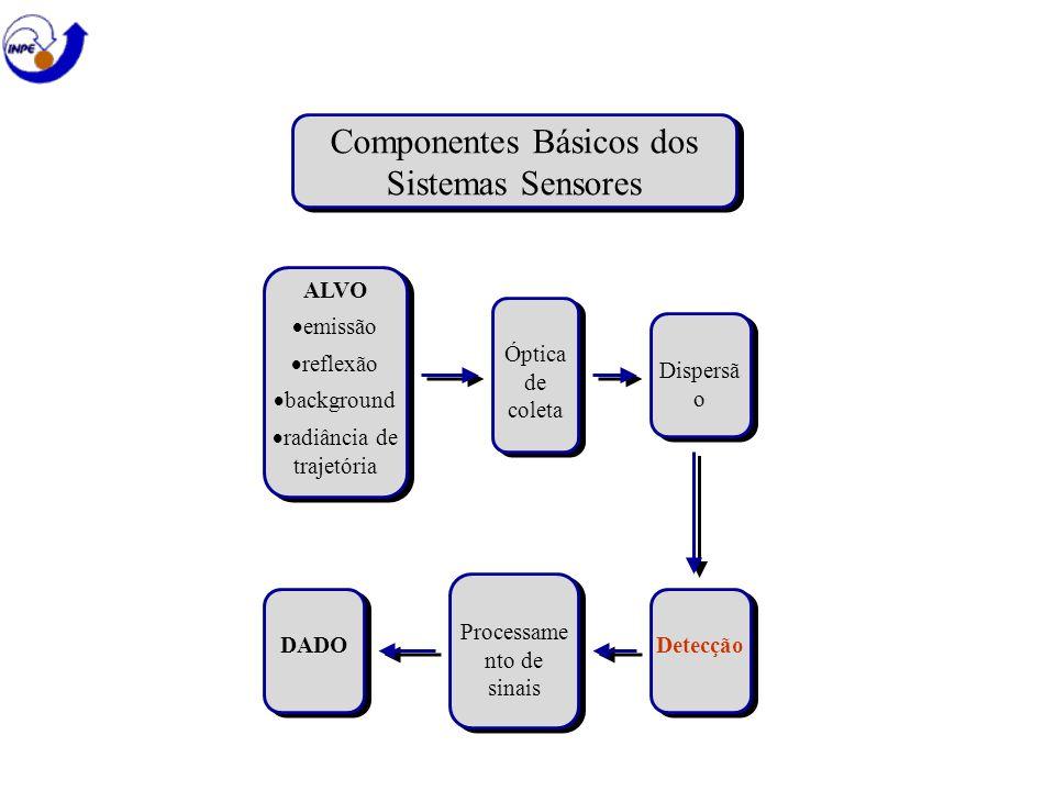 Componentes Básicos dos Sistemas Sensores