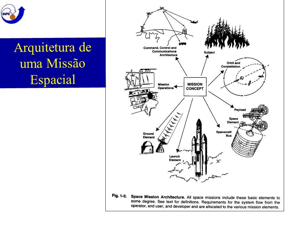 Arquitetura de uma Missão Espacial