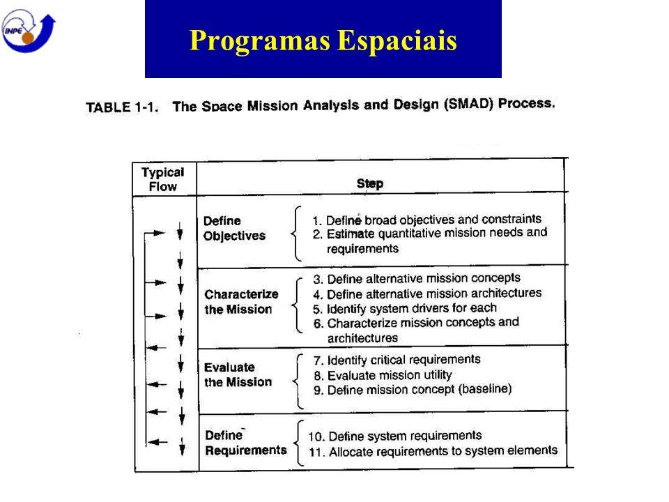 Programas Espaciais