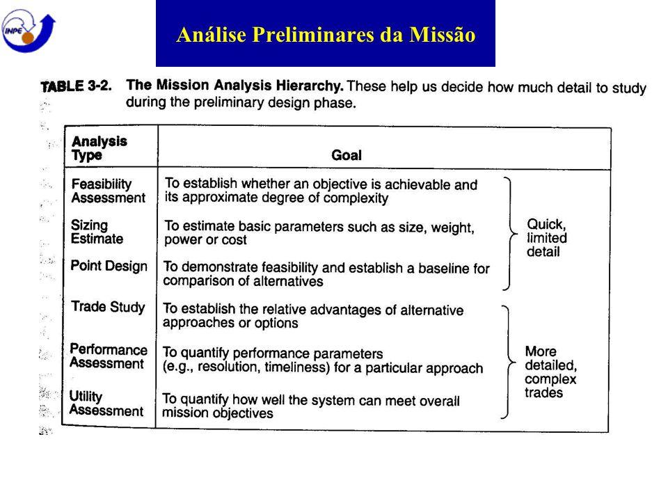 Análise Preliminares da Missão