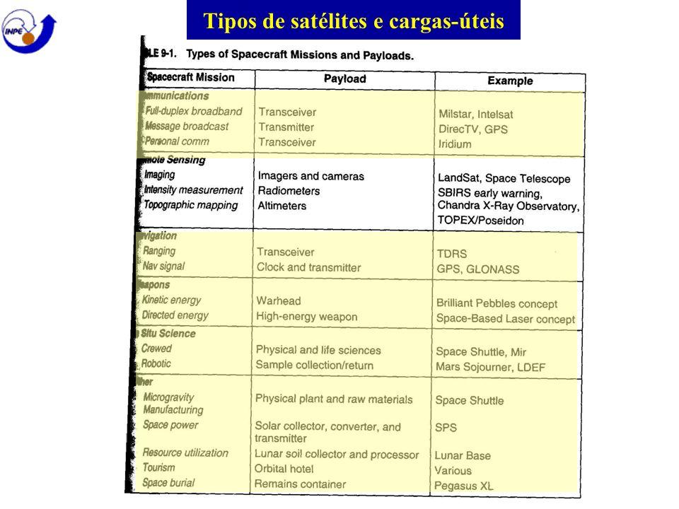Tipos de satélites e cargas-úteis