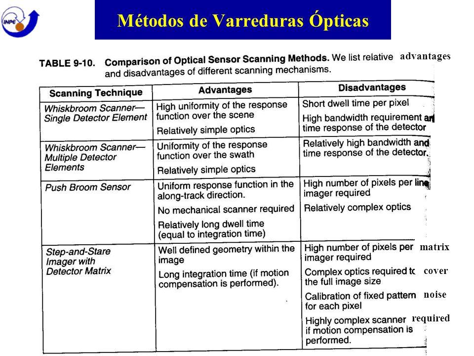 Métodos de Varreduras Ópticas