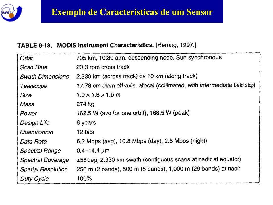 Exemplo de Características de um Sensor