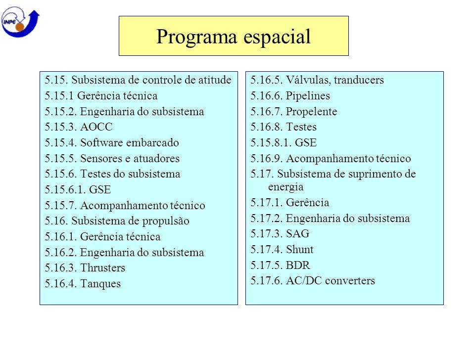 Programa espacial 5.15. Subsistema de controle de atitude