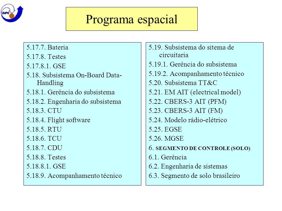 Programa espacial 5.17.7. Bateria 5.17.8. Testes 5.17.8.1. GSE