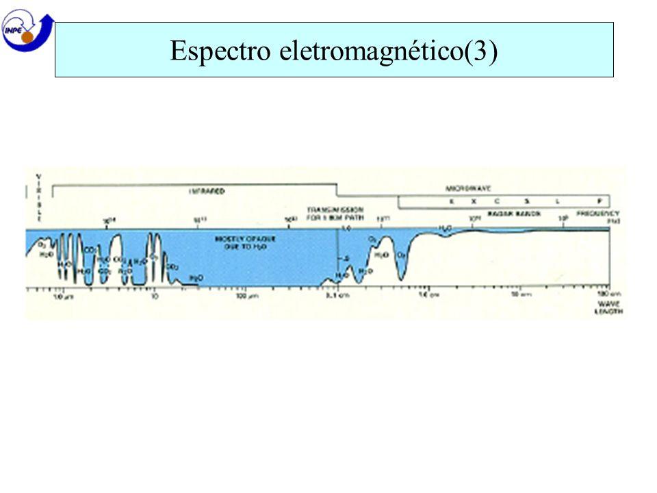 Espectro eletromagnético(3)