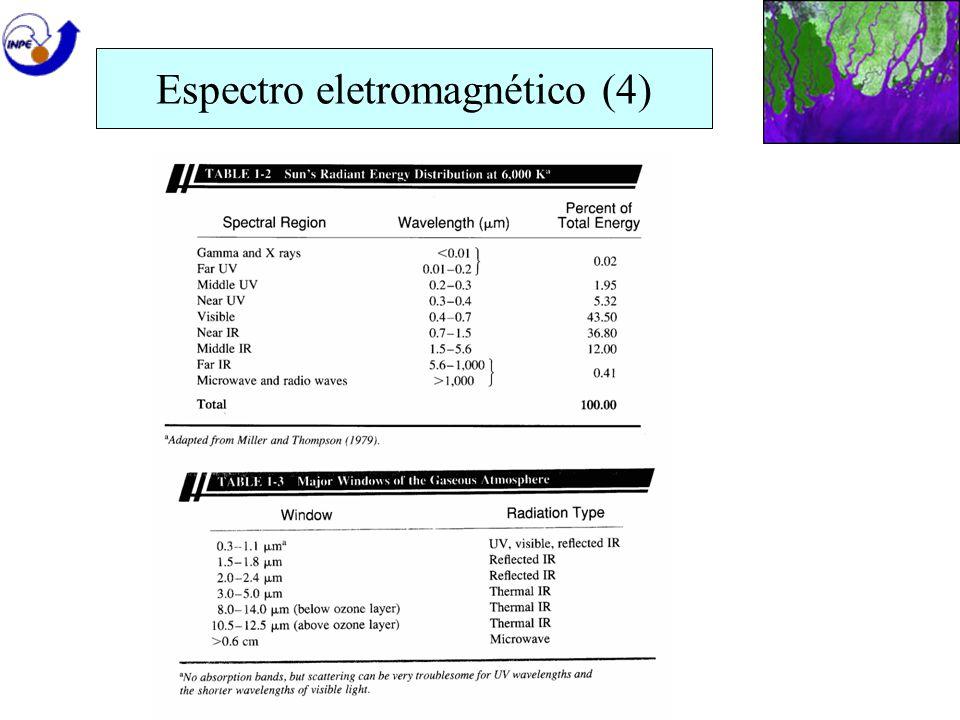 Espectro eletromagnético (4)
