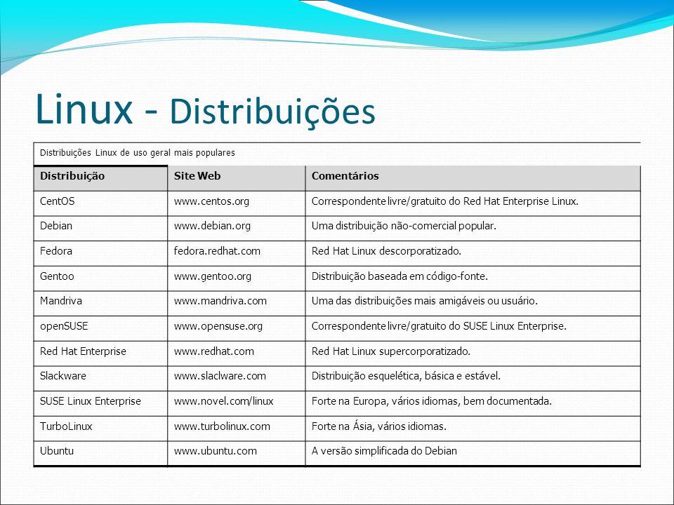 Linux - Distribuições Distribuição Site Web Comentários CentOS