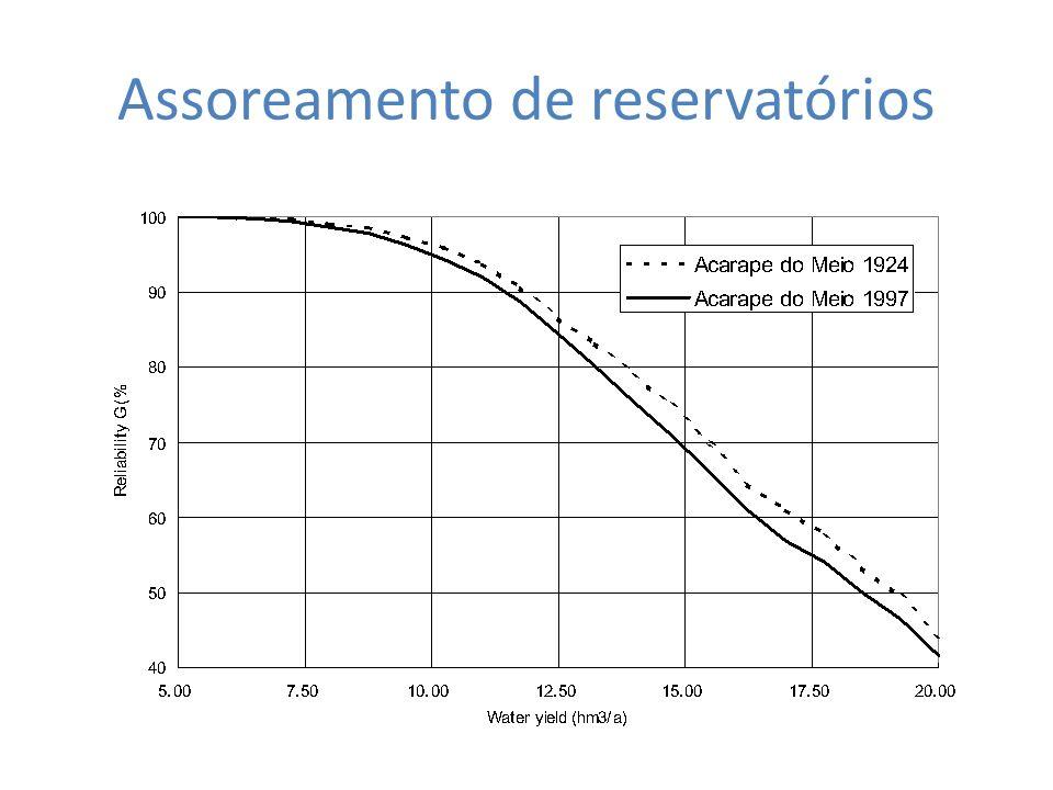 Assoreamento de reservatórios