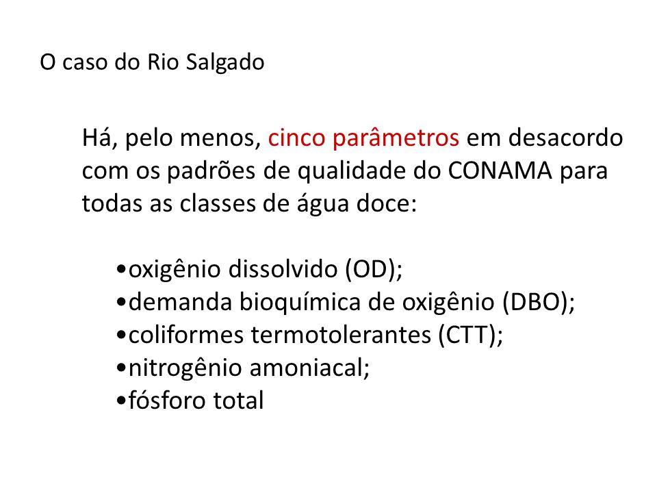 oxigênio dissolvido (OD); demanda bioquímica de oxigênio (DBO);