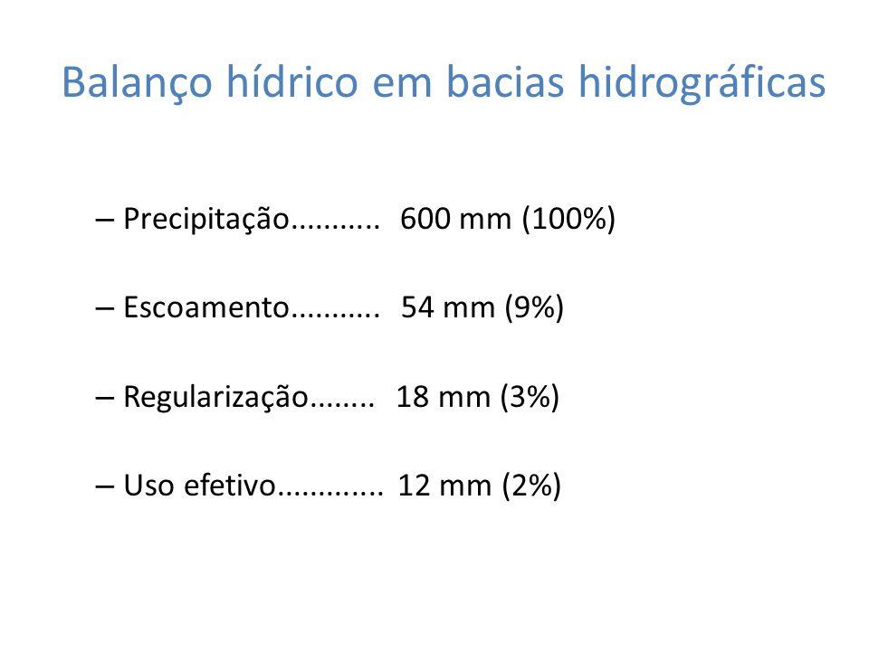 Balanço hídrico em bacias hidrográficas