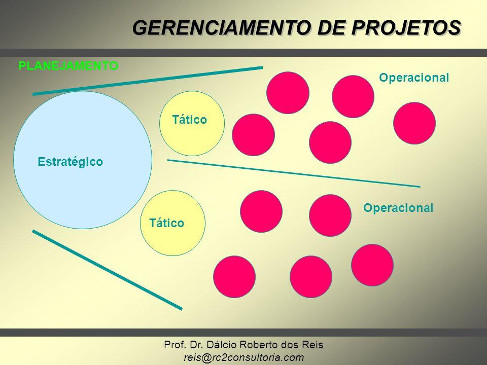 PLANEJAMENTO Operacional Tático Estratégico Operacional Tático