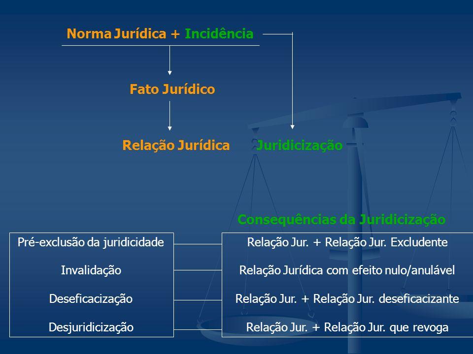 Norma Jurídica + Incidência