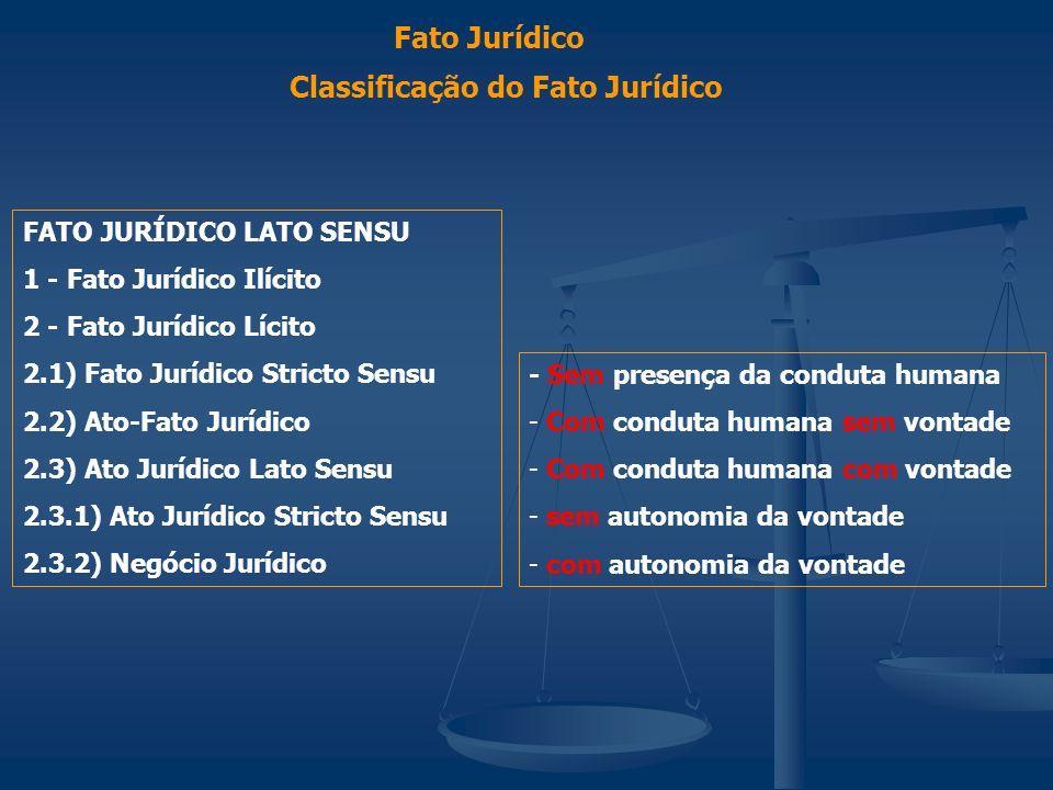 Classificação do Fato Jurídico