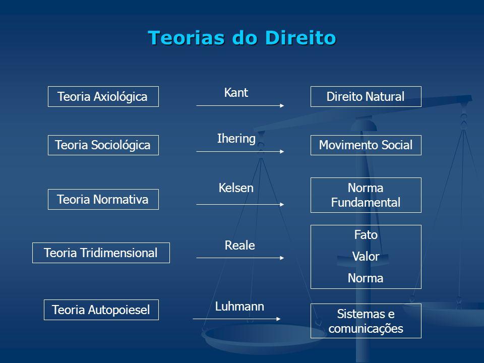 Teorias do Direito Kant Teoria Axiológica Direito Natural Ihering