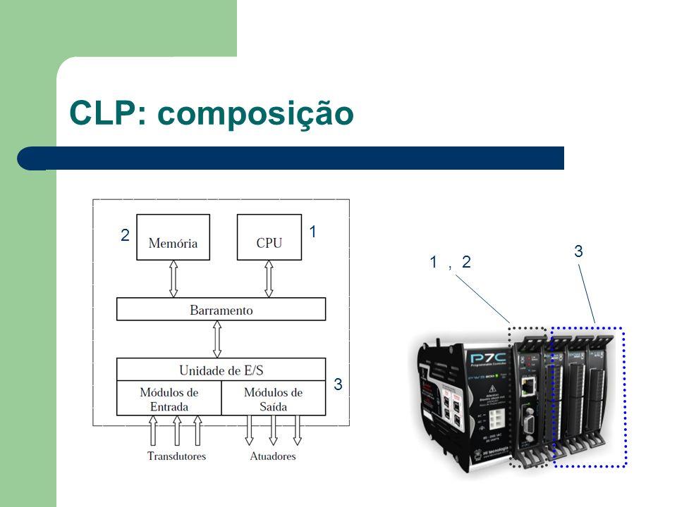 CLP: composição 2 1 3 1 , 2 3