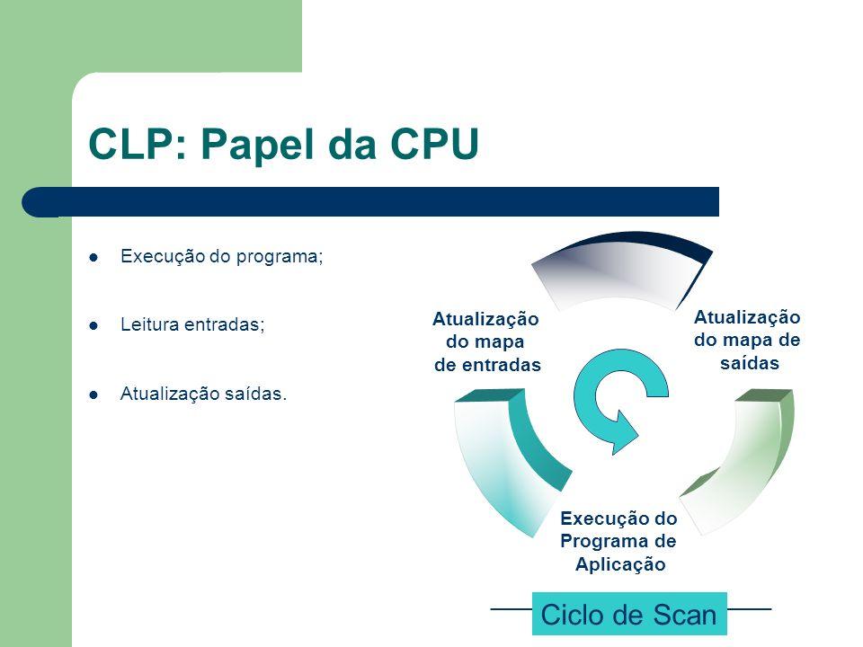 CLP: Papel da CPU Ciclo de Scan Execução do programa;