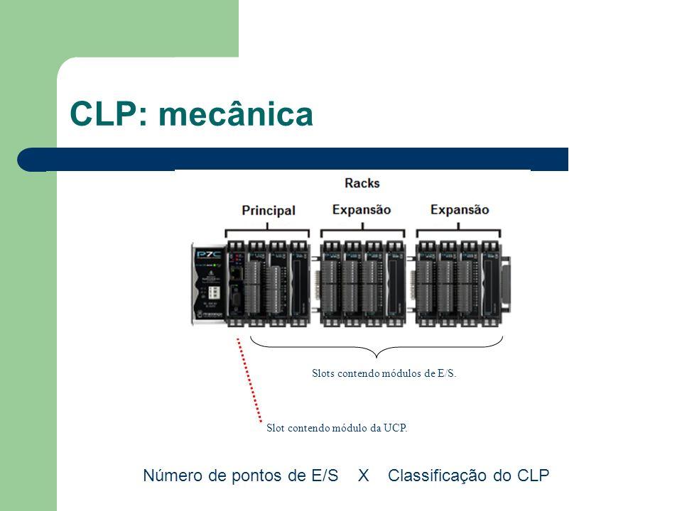 CLP: mecânica Número de pontos de E/S X Classificação do CLP