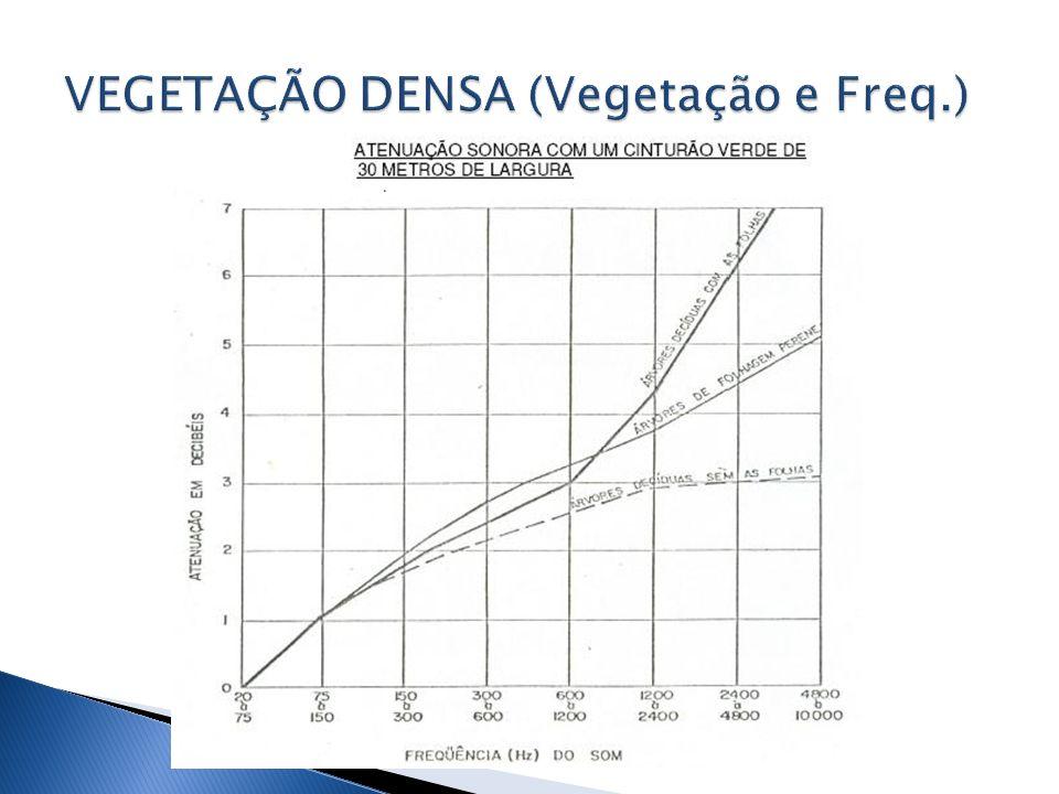 VEGETAÇÃO DENSA (Vegetação e Freq.)