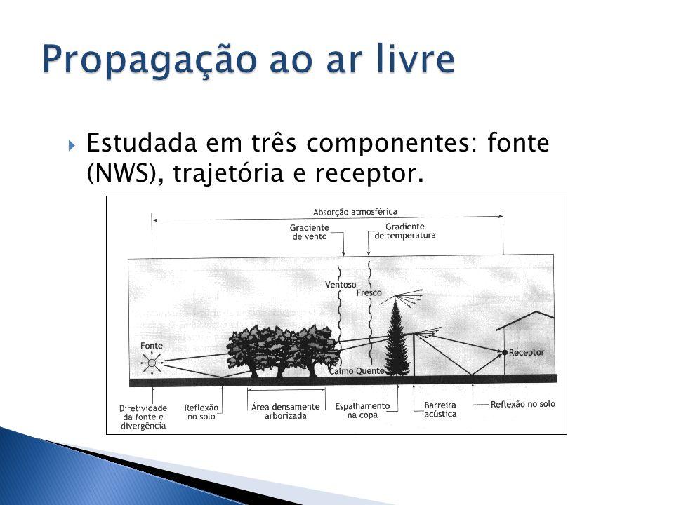 Propagação ao ar livre Estudada em três componentes: fonte (NWS), trajetória e receptor.