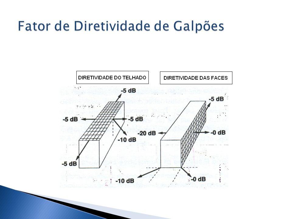 Fator de Diretividade de Galpões