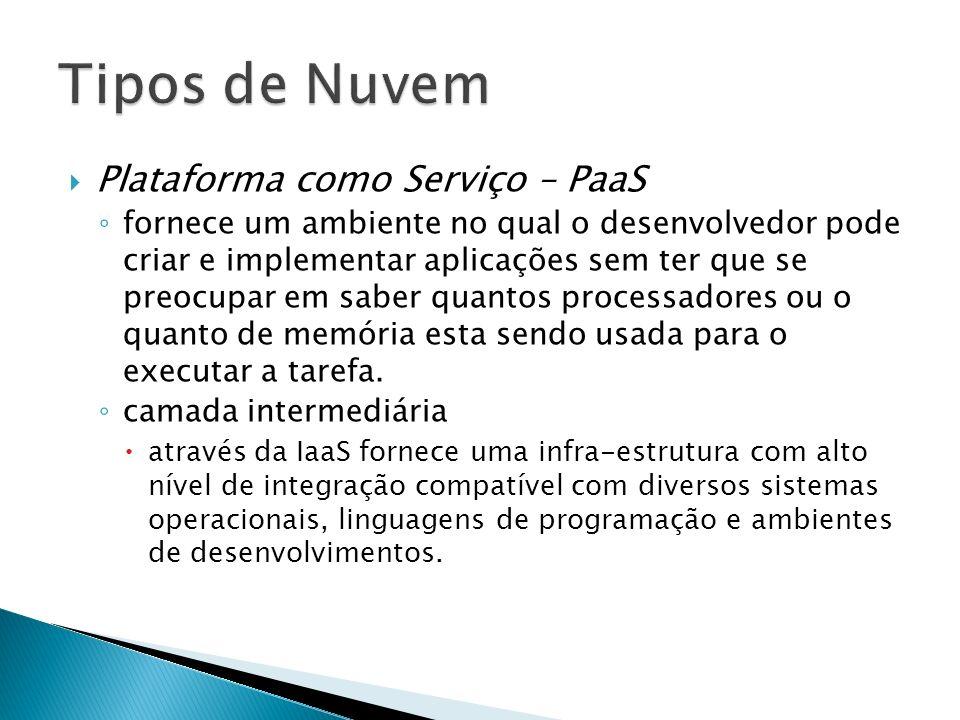 Tipos de Nuvem Plataforma como Serviço – PaaS