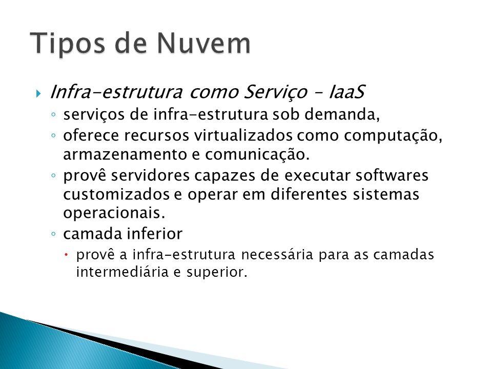 Tipos de Nuvem Infra-estrutura como Serviço – IaaS