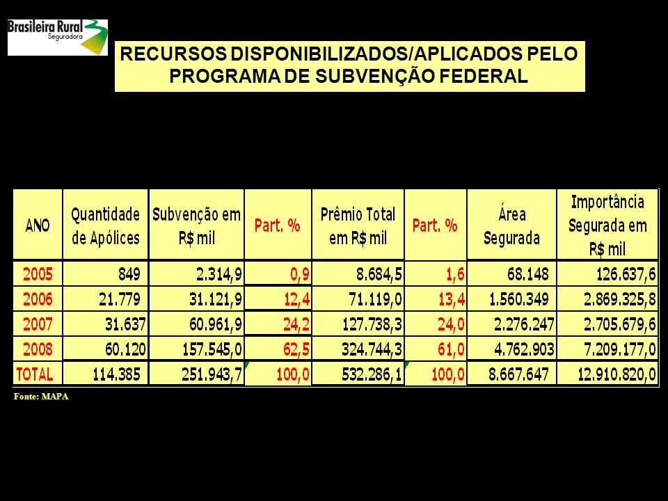 RECURSOS DISPONIBILIZADOS/APLICADOS PELO PROGRAMA DE SUBVENÇÃO FEDERAL