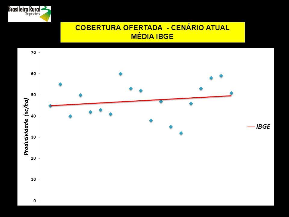 COBERTURA OFERTADA - CENÁRIO ATUAL