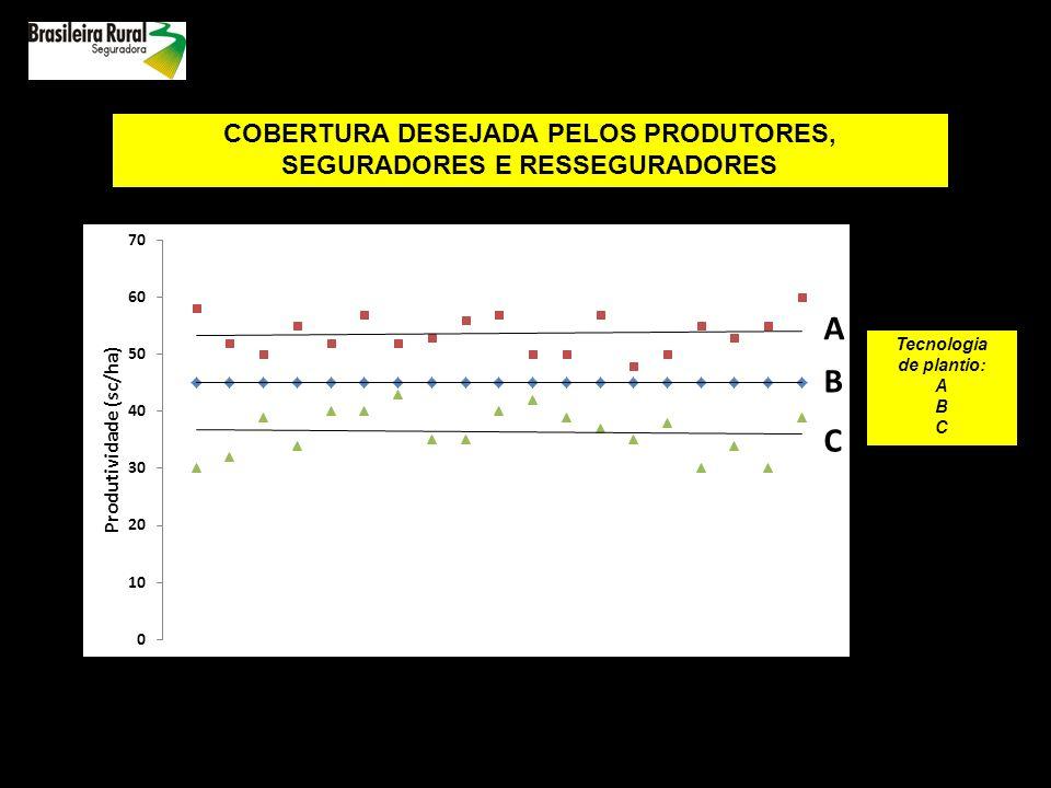 COBERTURA DESEJADA PELOS PRODUTORES, SEGURADORES E RESSEGURADORES
