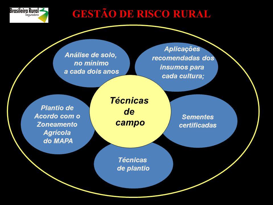 GESTÃO DE RISCO RURAL Técnicas de campo Aplicações Análise de solo,