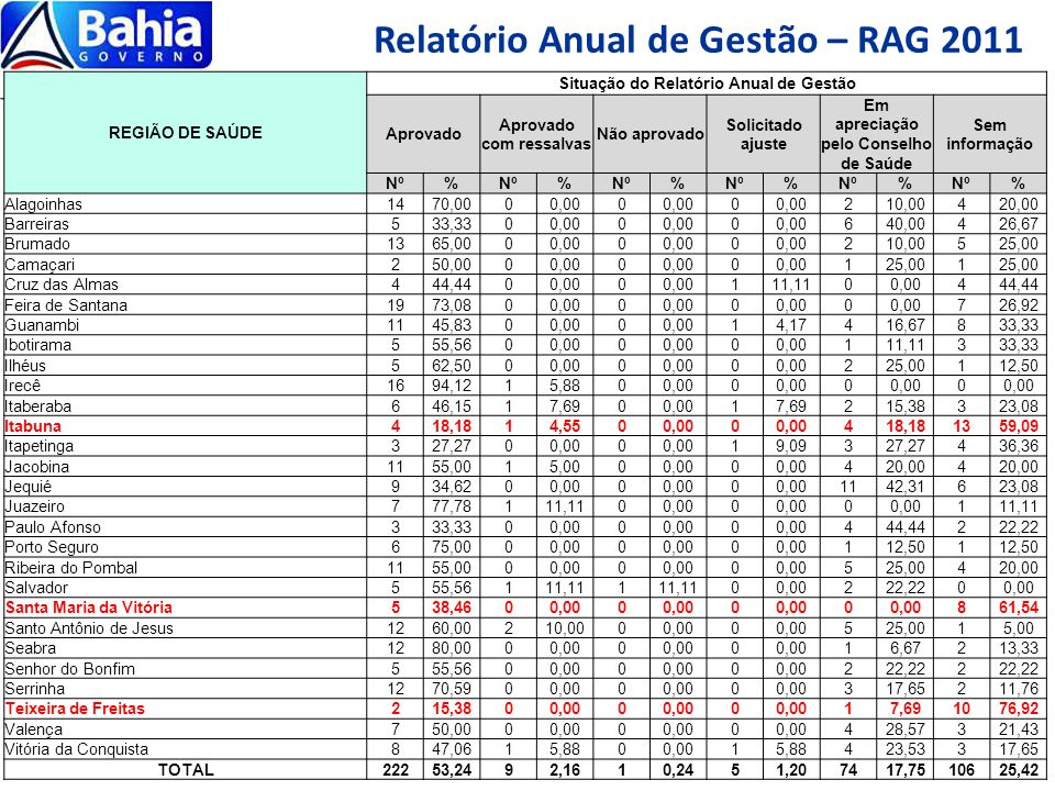 Relatório Anual de Gestão – RAG 2011