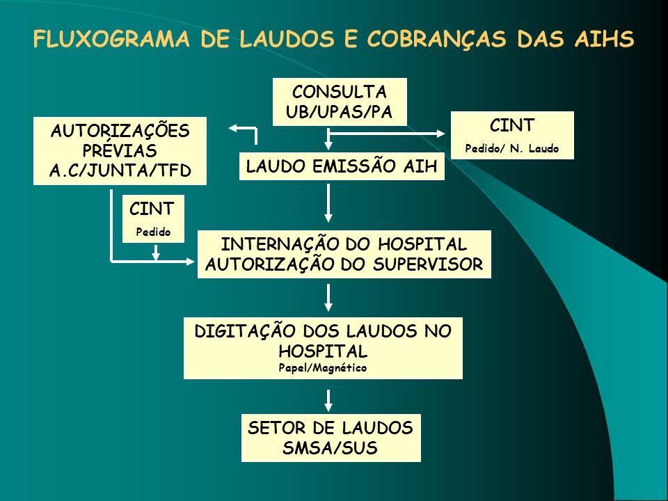 FLUXOGRAMA DE LAUDOS E COBRANÇAS DAS AIHS