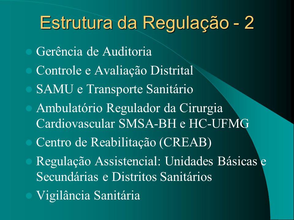 Estrutura da Regulação - 2