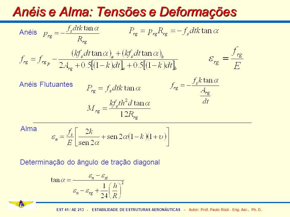 Anéis e Alma: Tensões e Deformações
