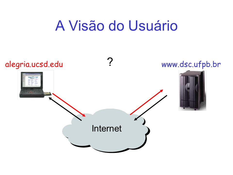 A Visão do Usuário alegria.ucsd.edu www.dsc.ufpb.br Internet